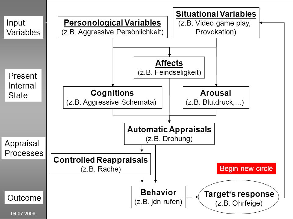 Personological Variables Situational Variables Controlled Reappraisals