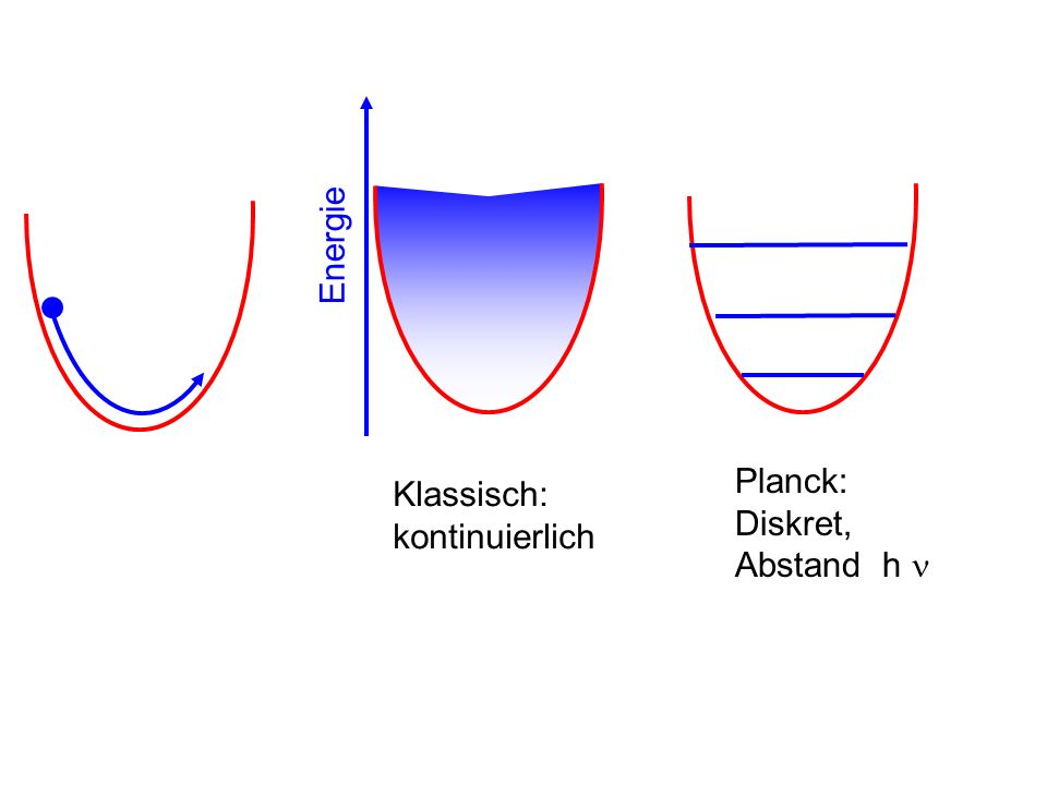 Energie Planck: Diskret, Abstand h  Klassisch: kontinuierlich