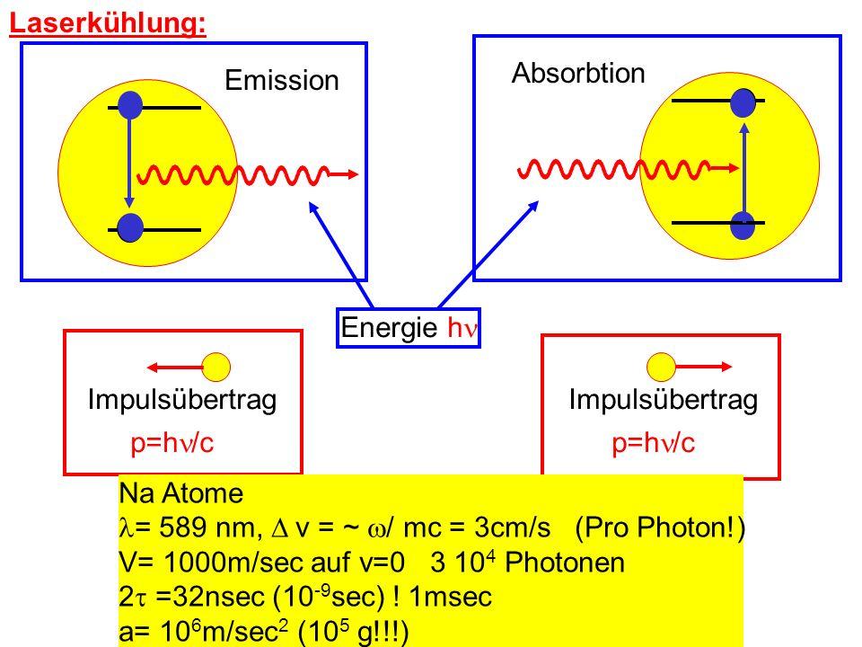 Laserkühlung: Emission. Absorbtion. Energie h Impulsübertrag. p=h/c. Impulsübertrag. p=h/c.