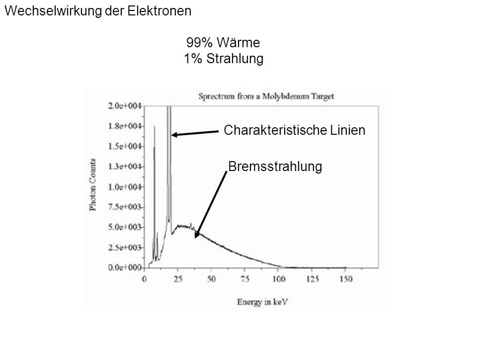 Wechselwirkung der Elektronen