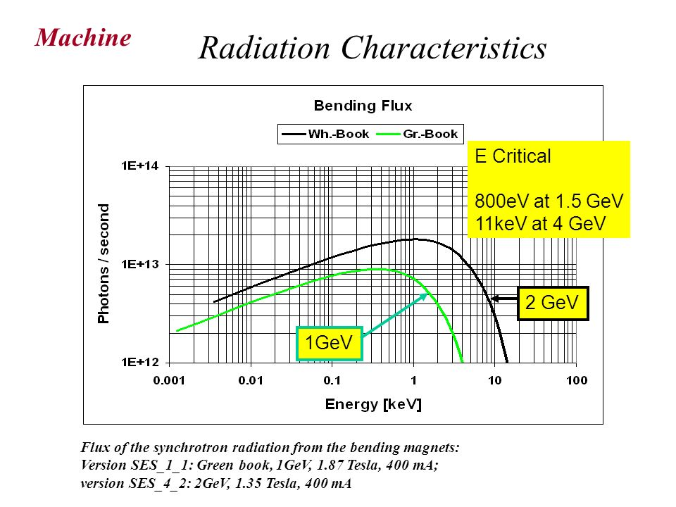 Radiation Characteristics
