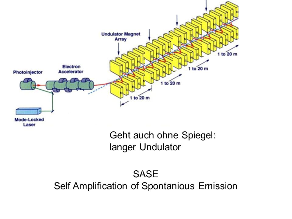Self Amplification of Spontanious Emission