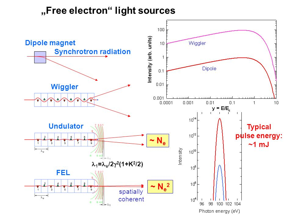 """Free electron light sources"