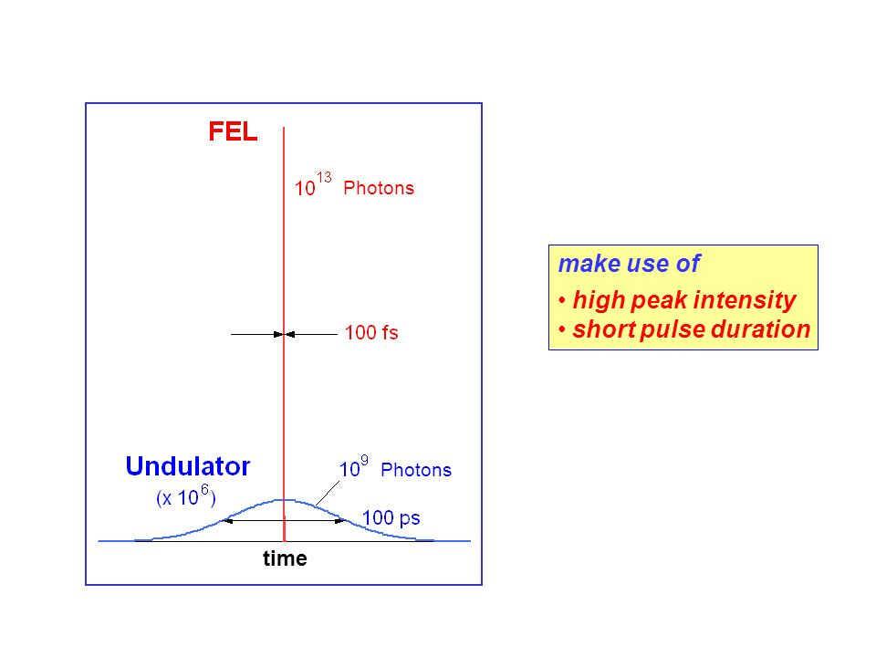 make use of high peak intensity short pulse duration time Photons