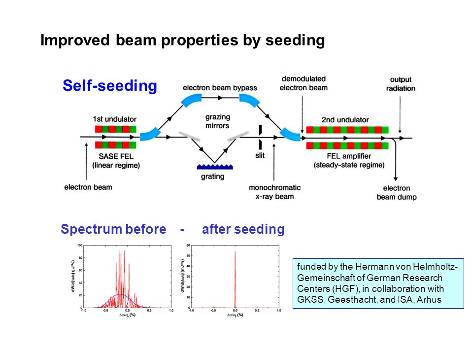 Improved beam properties by seeding