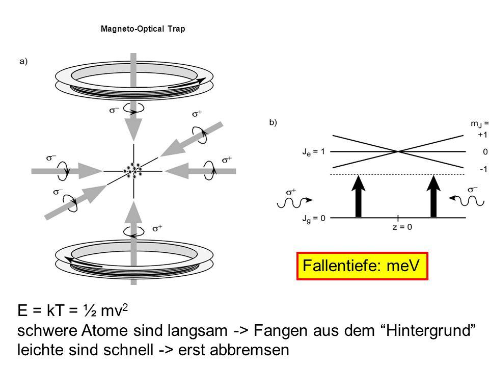 schwere Atome sind langsam -> Fangen aus dem Hintergrund