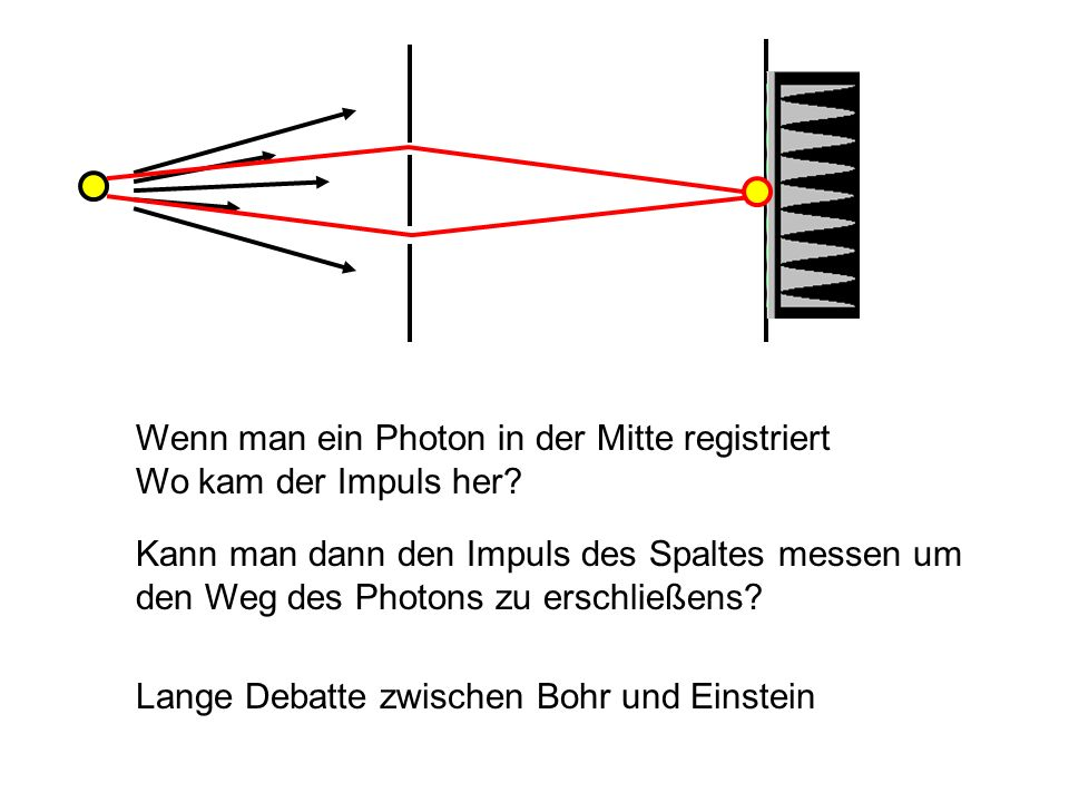 Lange Debatte zwischen Bohr und Einstein