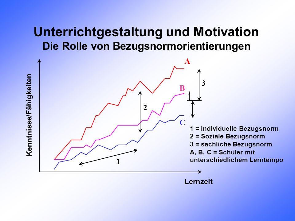 Unterrichtgestaltung und Motivation
