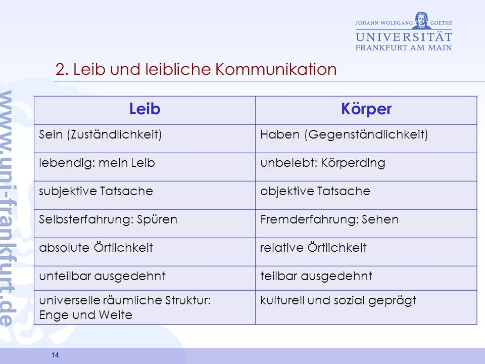 2. Leib und leibliche Kommunikation