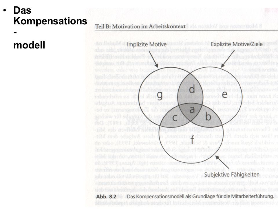 Das Kompensations- modell