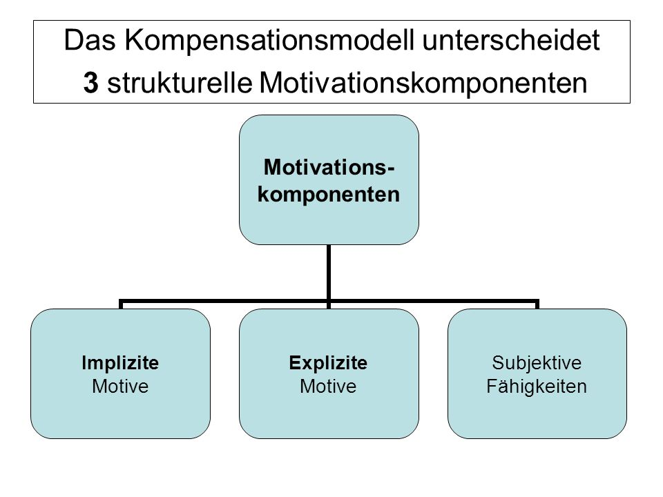 Das Kompensationsmodell unterscheidet 3 strukturelle Motivationskomponenten