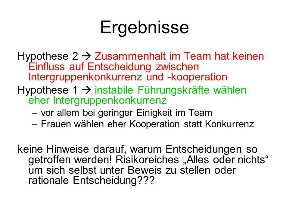 ErgebnisseHypothese 2  Zusammenhalt im Team hat keinen Einfluss auf Entscheidung zwischen Intergruppenkonkurrenz und -kooperation.