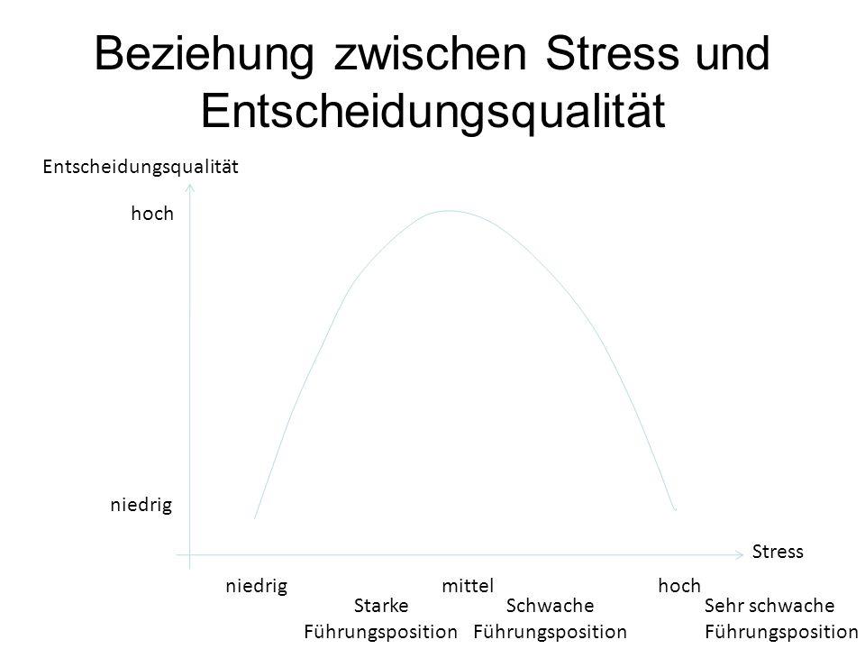 Beziehung zwischen Stress und Entscheidungsqualität