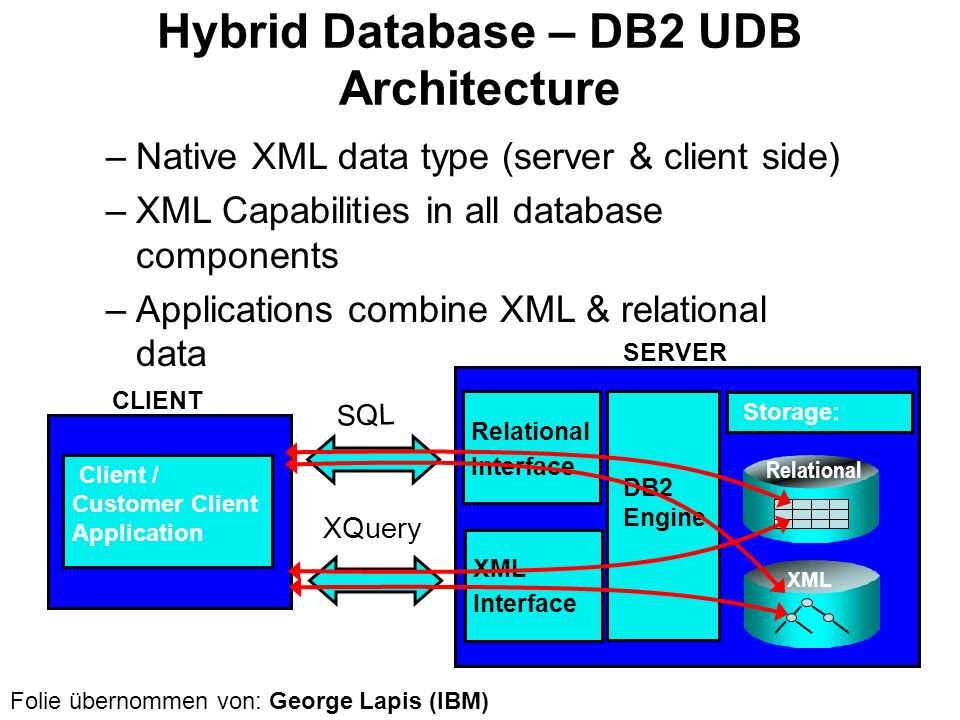 Hybrid Database – DB2 UDB Architecture