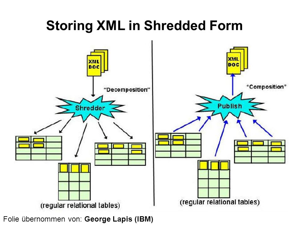 Storing XML in Shredded Form