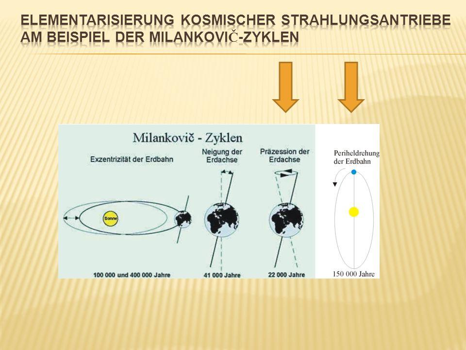 Elementarisierung kosmischer Strahlungsantriebe am Beispiel der Milankovič-Zyklen