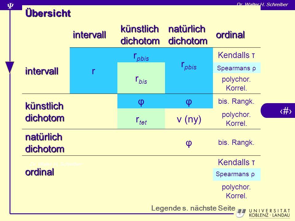 Übersicht intervall künstlich dichotom natürlich dichotom ordinal r