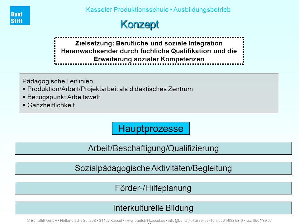 Konzept Hauptprozesse Arbeit/Beschäftigung/Qualifizierung