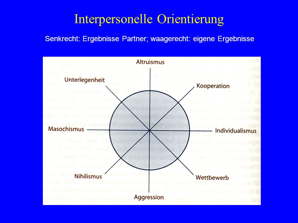 Interpersonelle Orientierung