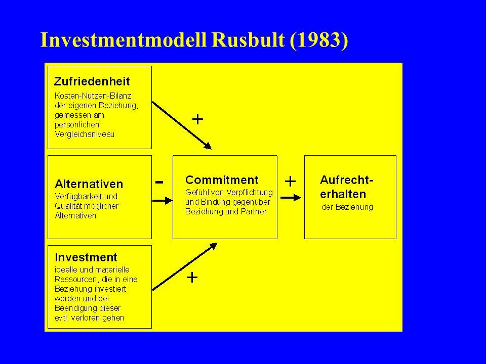 Investmentmodell Rusbult (1983)