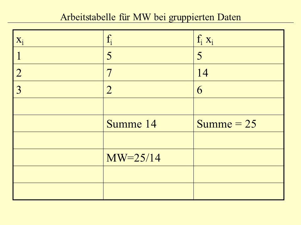 Arbeitstabelle für MW bei gruppierten Daten