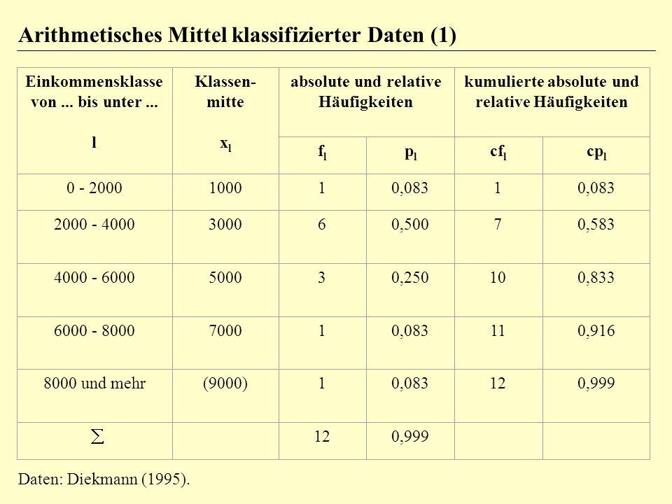 Arithmetisches Mittel klassifizierter Daten (1)