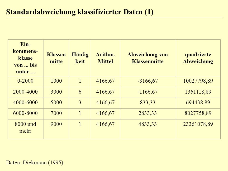 Standardabweichung klassifizierter Daten (1)