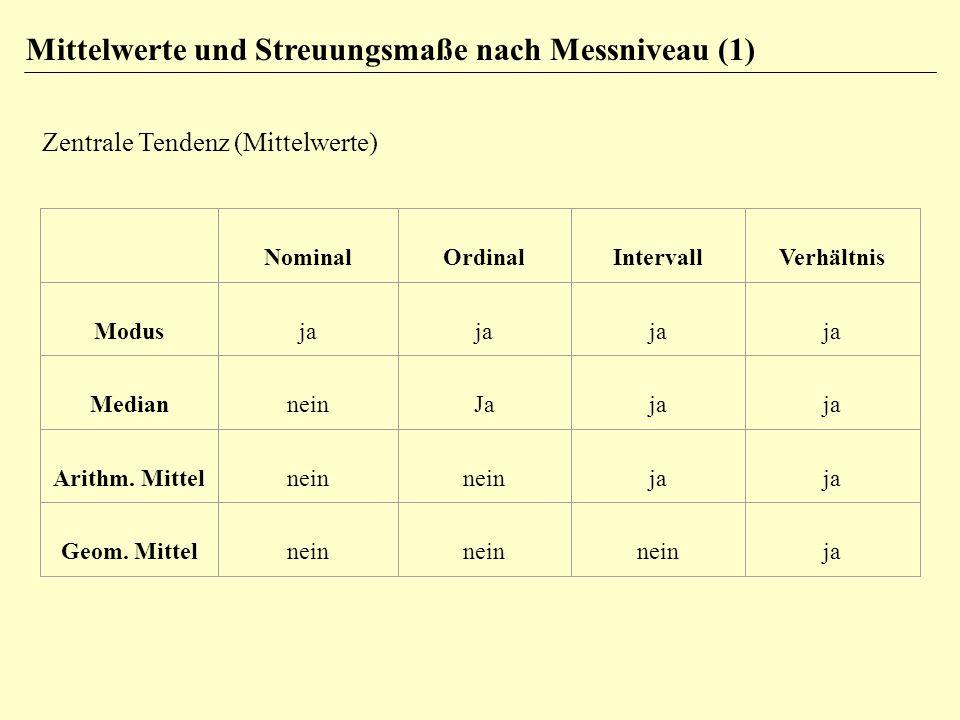 Mittelwerte und Streuungsmaße nach Messniveau (1)