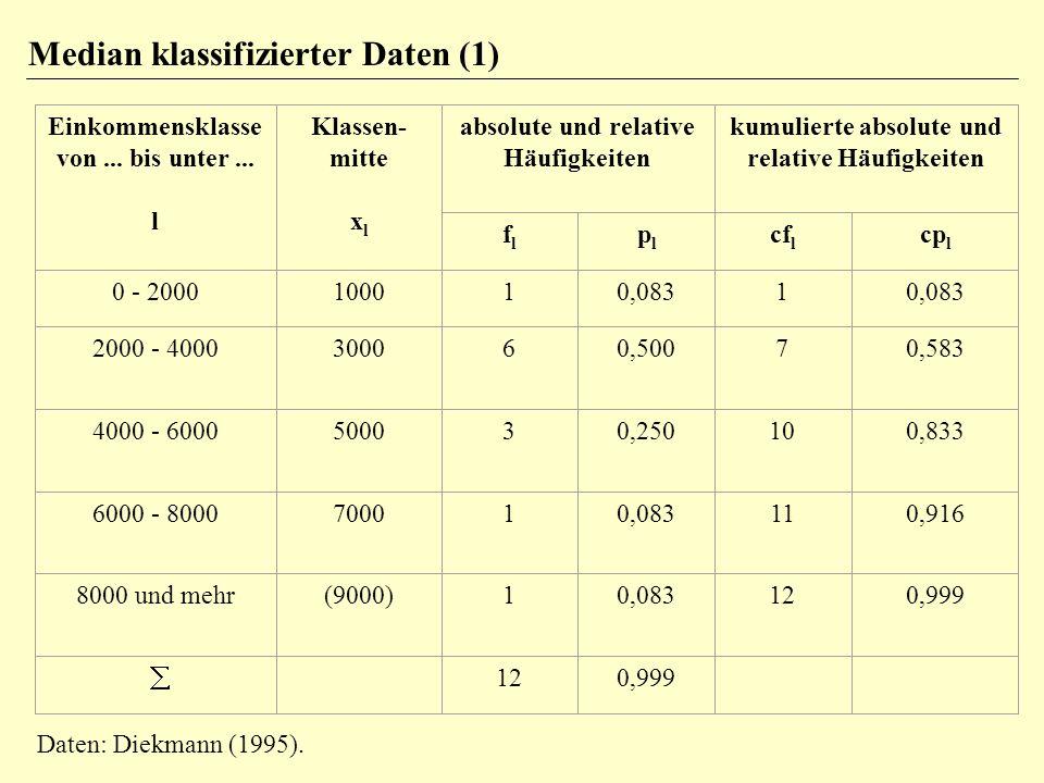 Median klassifizierter Daten (1)