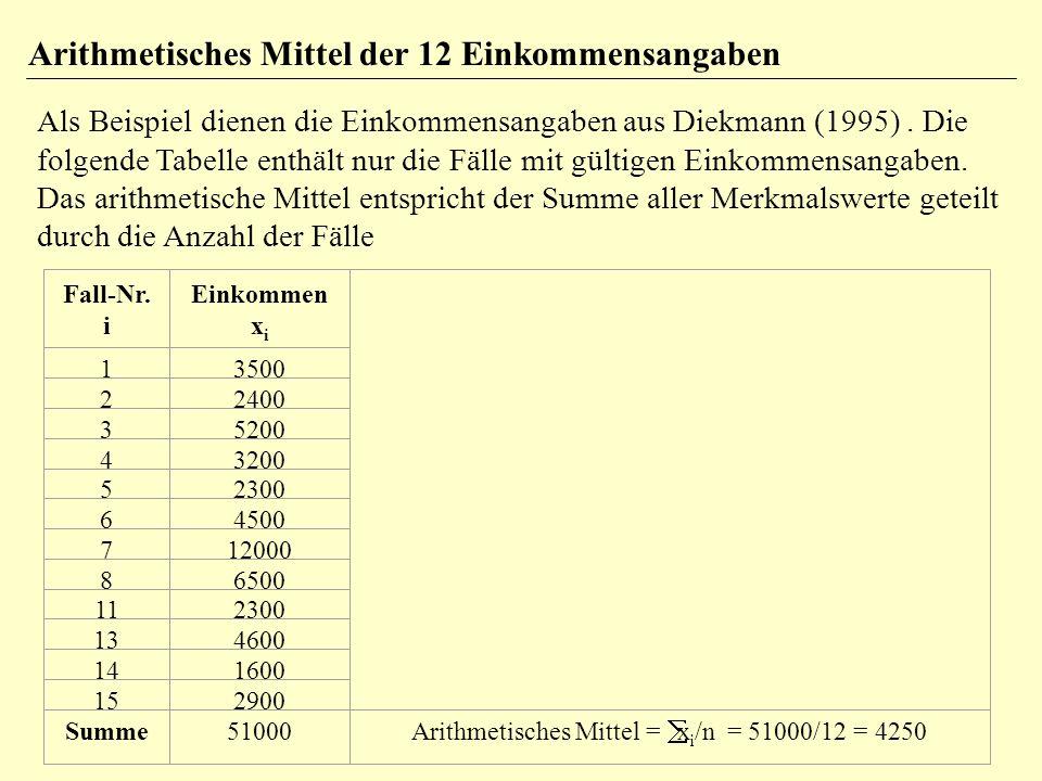 Arithmetisches Mittel = åxi/n = 51000/12 = 4250
