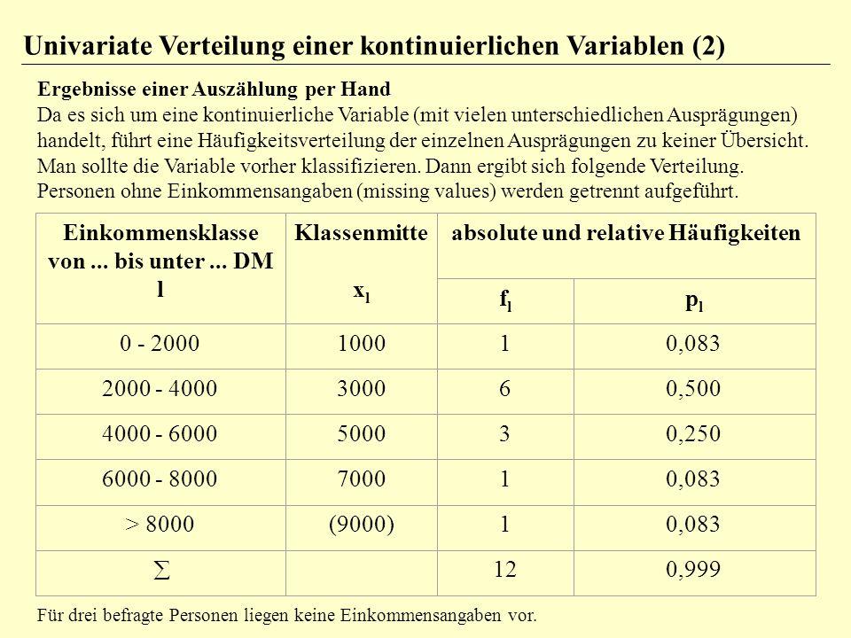 Univariate Verteilung einer kontinuierlichen Variablen (2)