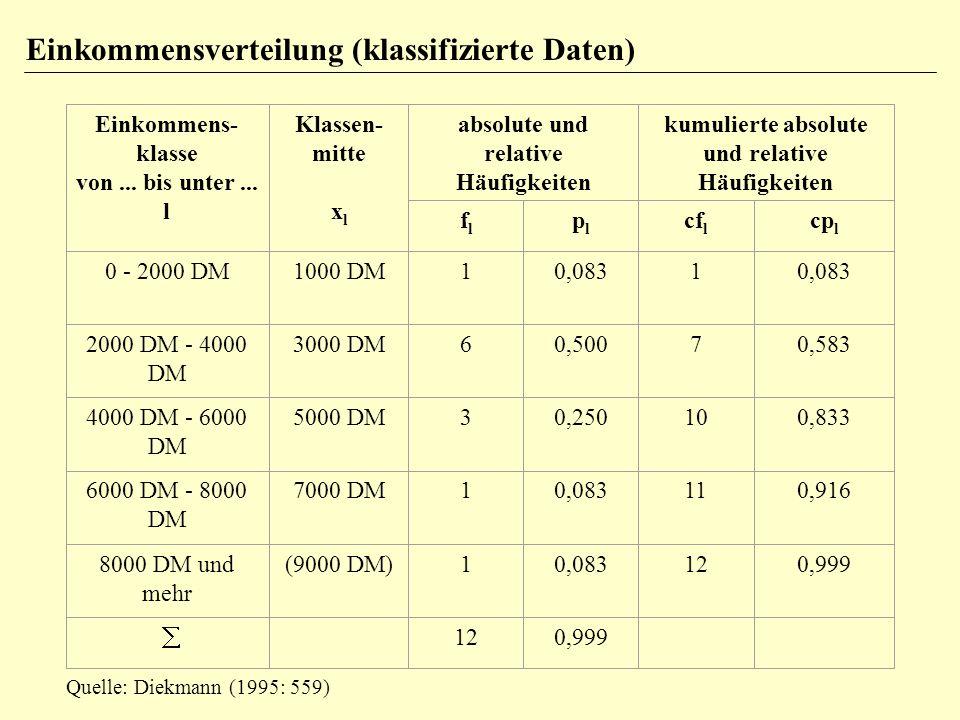 Einkommensverteilung (klassifizierte Daten)