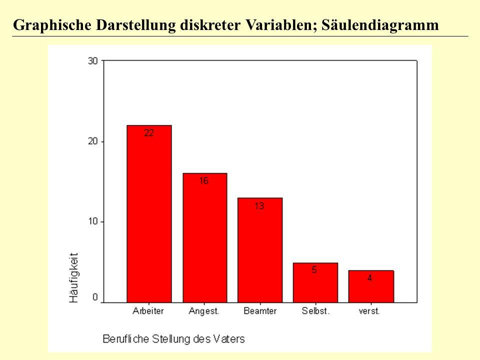 Graphische Darstellung diskreter Variablen; Säulendiagramm