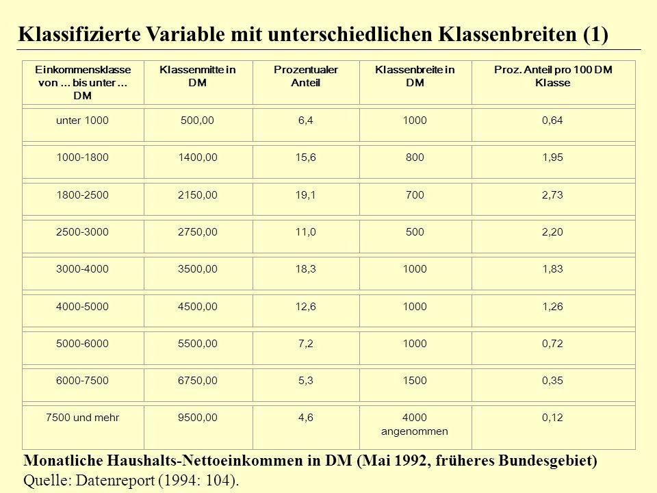 Klassifizierte Variable mit unterschiedlichen Klassenbreiten (1)