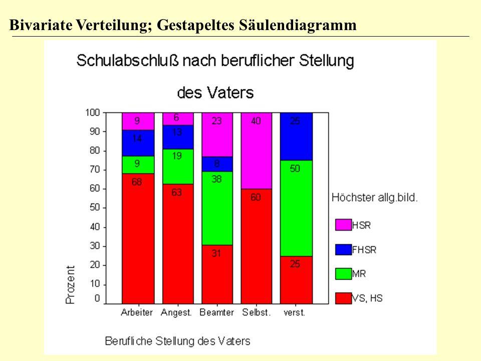 Bivariate Verteilung; Gestapeltes Säulendiagramm