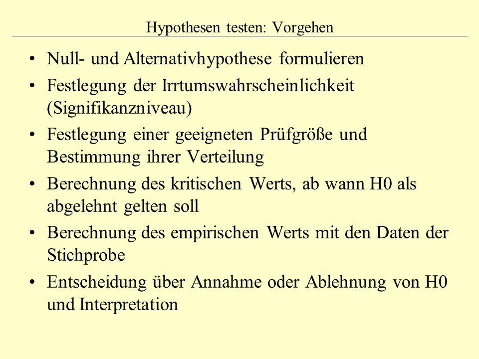 Hypothesen testen: Vorgehen
