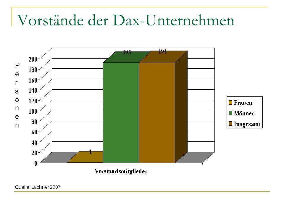 Vorstände der Dax-Unternehmen