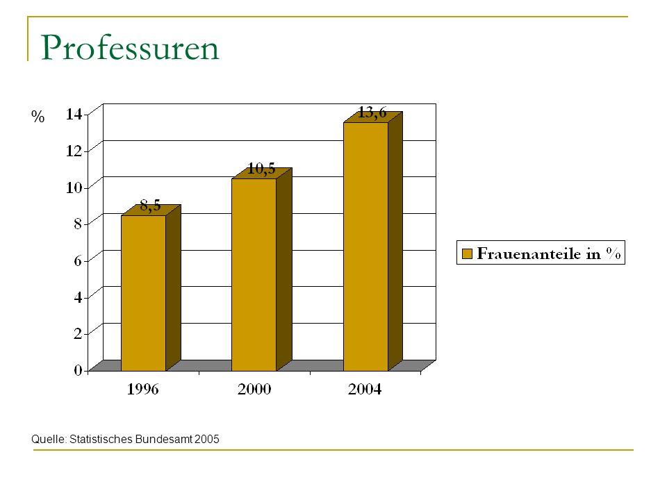 Professuren % Quelle: Statistisches Bundesamt 2005