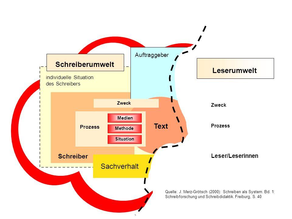 Schreibsystem Schreiberumwelt Leserumwelt Text Sachverhalt Leser