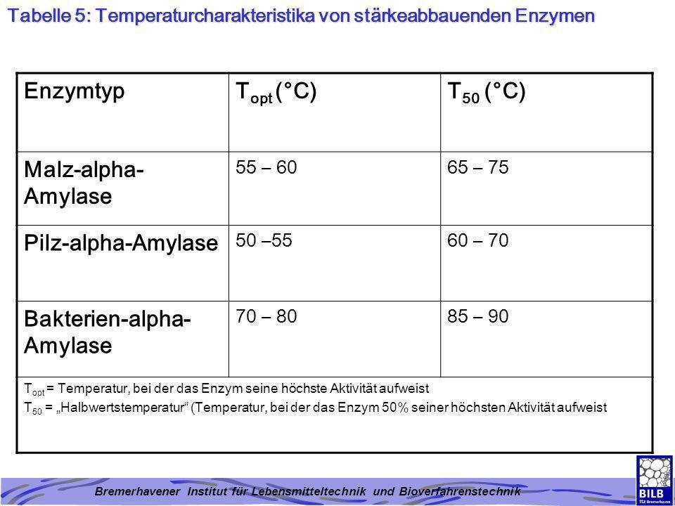 Bakterien-alpha-Amylase