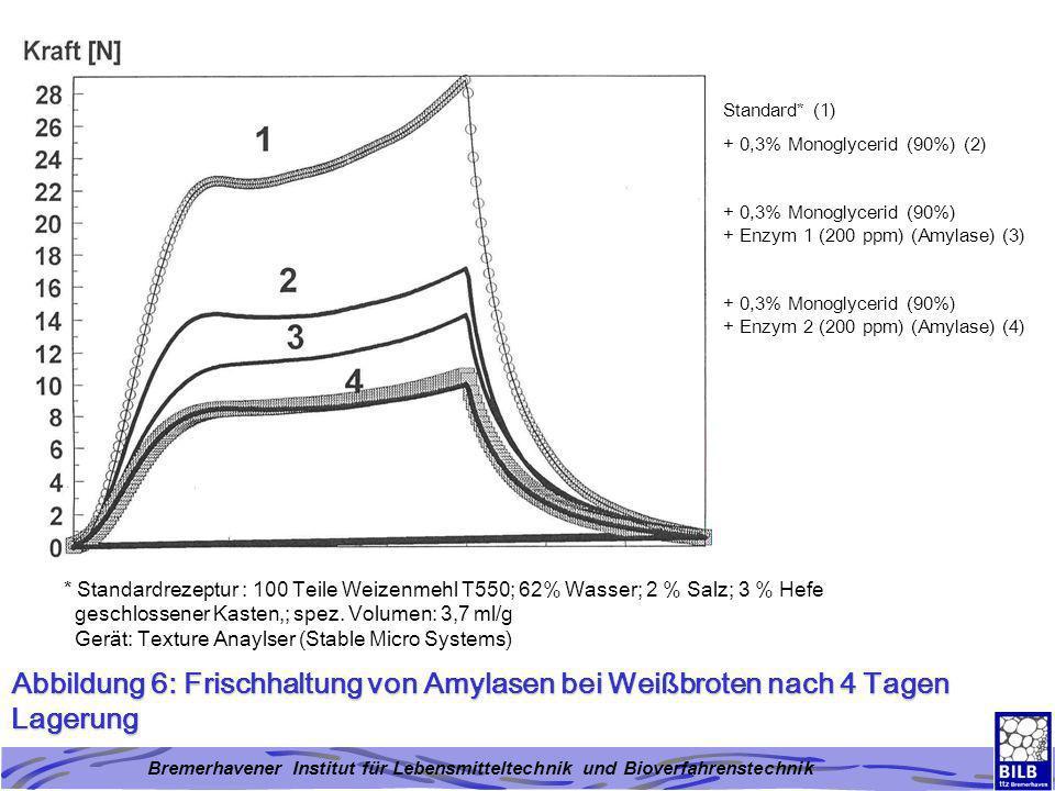 Standard* (1) + 0,3% Monoglycerid (90%) (2) + 0,3% Monoglycerid (90%) + Enzym 1 (200 ppm) (Amylase) (3)