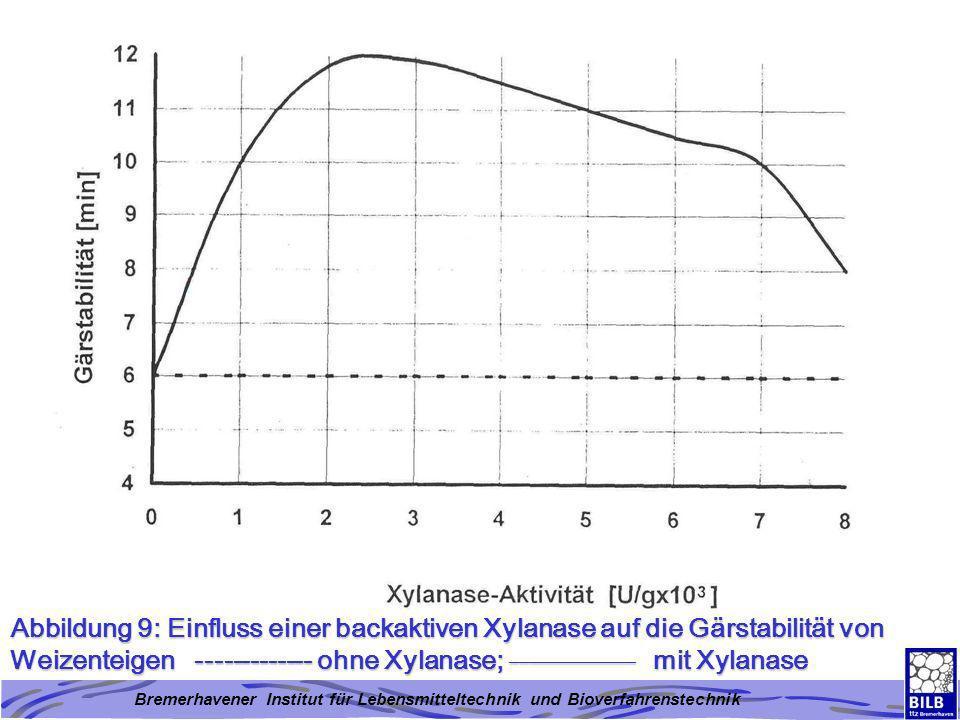 Abbildung 9: Einfluss einer backaktiven Xylanase auf die Gärstabilität von Weizenteigen ------------- ohne Xylanase; ______________ mit Xylanase