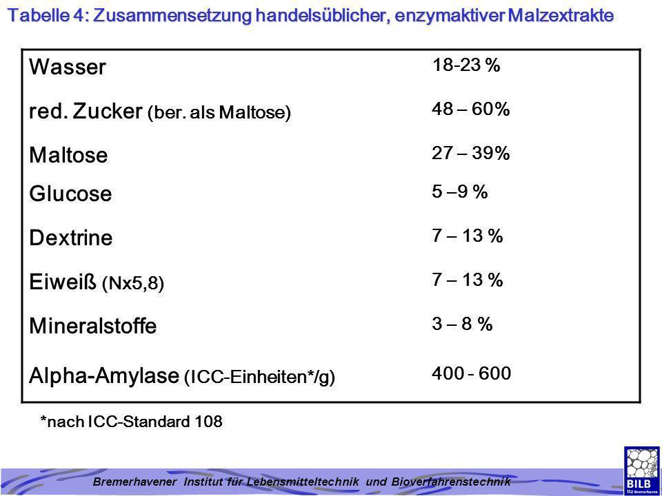red. Zucker (ber. als Maltose) Maltose Glucose Dextrine Eiweiß (Nx5,8)