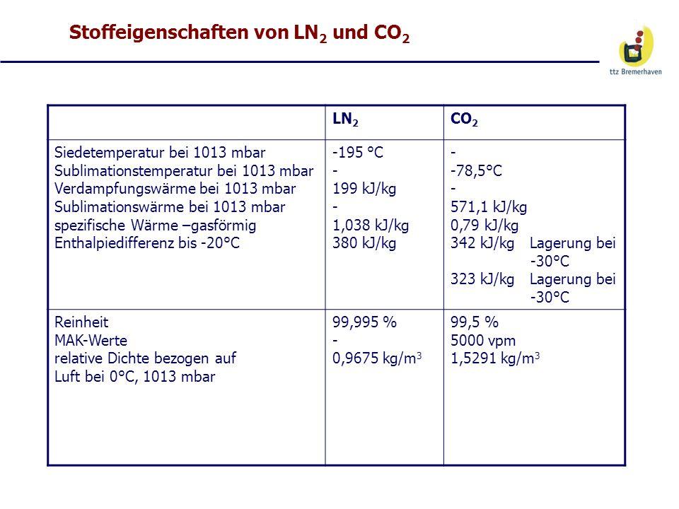 Stoffeigenschaften von LN2 und CO2