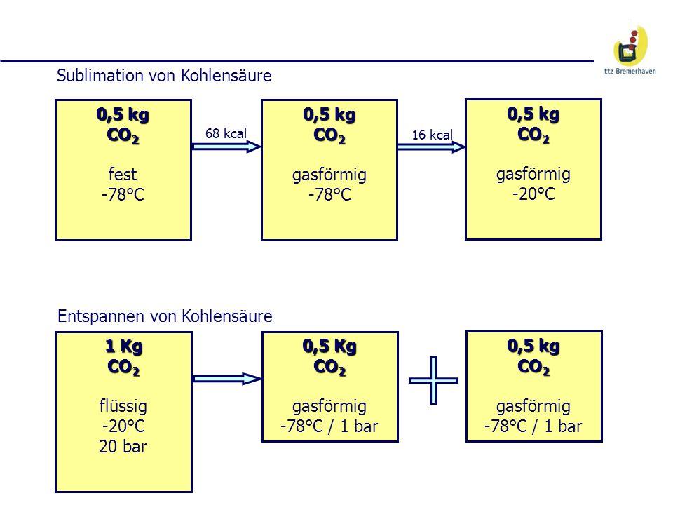 Sublimation von Kohlensäure