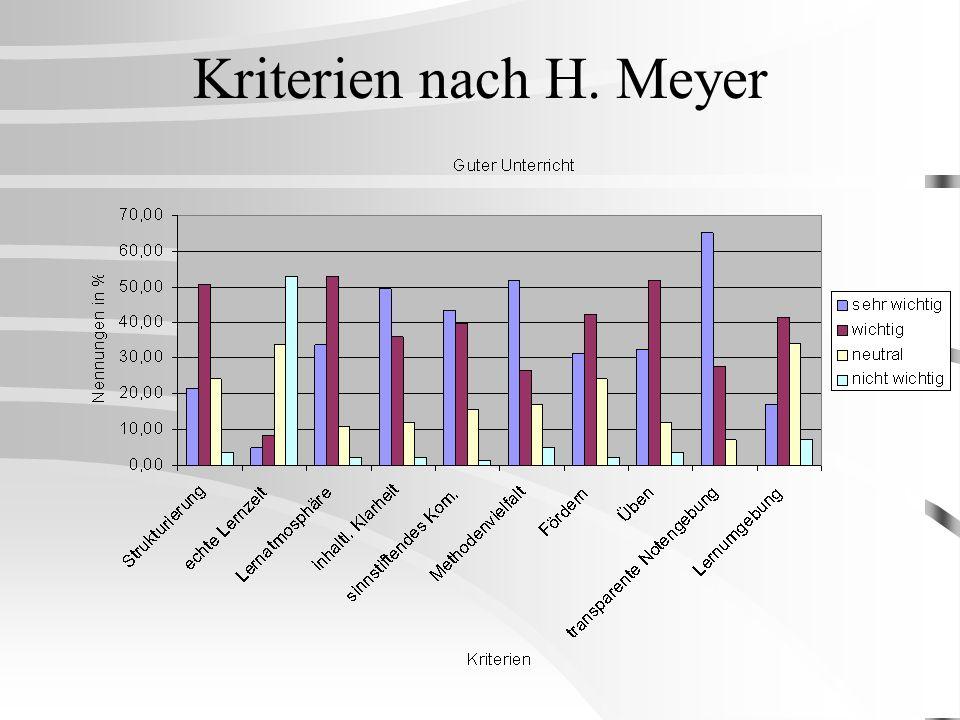 Kriterien nach H. Meyer