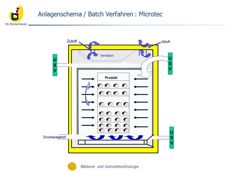 Anlagenschema / Batch Verfahren : Microtec