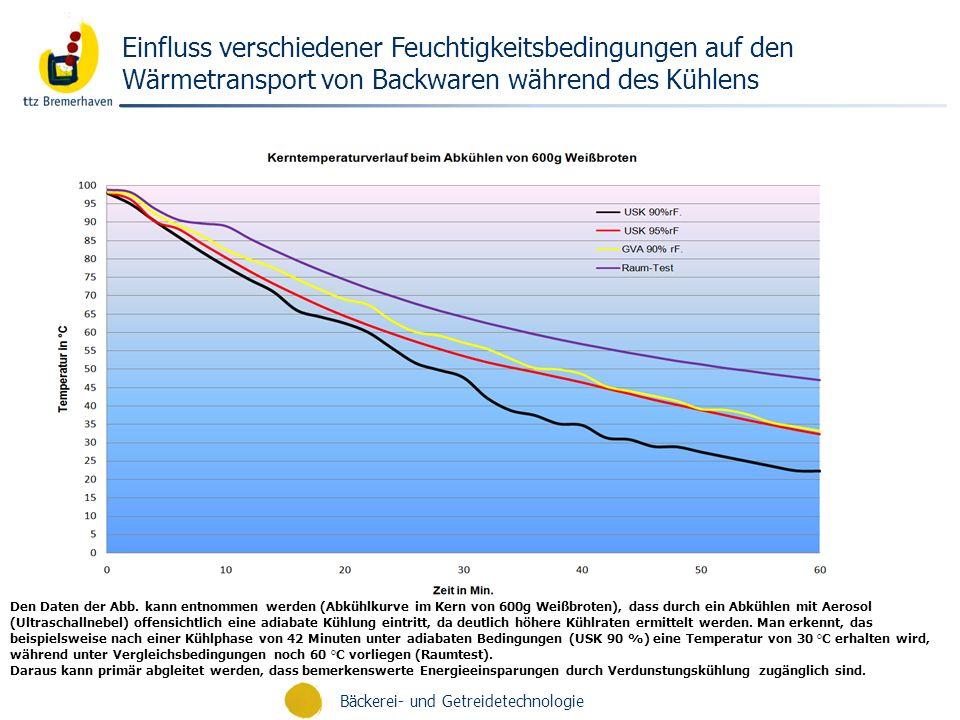 Einfluss verschiedener Feuchtigkeitsbedingungen auf den Wärmetransport von Backwaren während des Kühlens