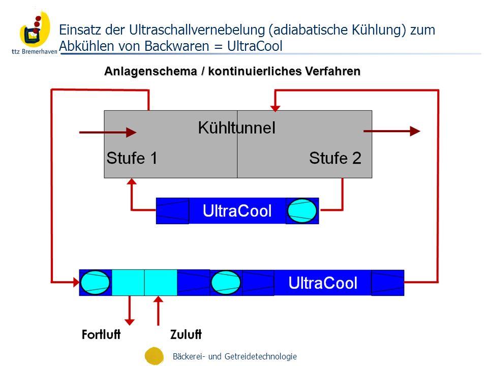 Einsatz der Ultraschallvernebelung (adiabatische Kühlung) zum Abkühlen von Backwaren = UltraCool