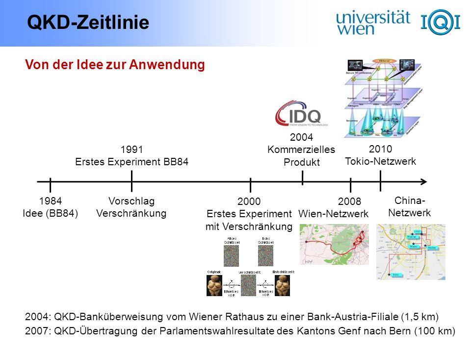QKD-Zeitlinie Von der Idee zur Anwendung 2004 Kommerzielles Produkt